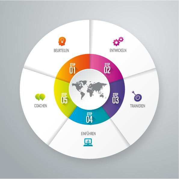 Internationales Projektmanagement - unsere Leistungen im Überblick